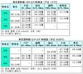 はやぶさ 時刻表 (2011年 3月 いつか 開業時)