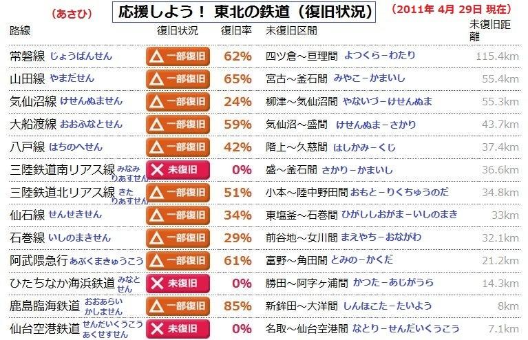 休止 区間 いちらん 表 (2011.4.29 あさひ) 767-494