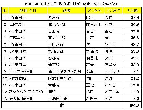 2011年 4月 29日 現在の 鉄道 休止 区間 (あさひ) 551-424