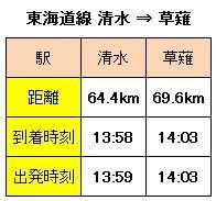 東海道線 清水−草薙間 時刻