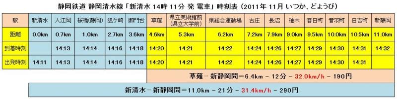 静岡鉄道 新清水−新静岡間 時刻