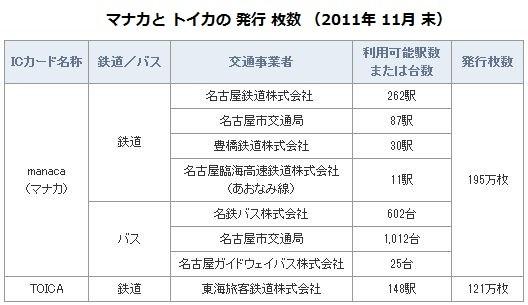 マナカと トイカの 発行 枚数 (2011年 11月 末)