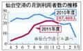 仙台空港 つきべつ 利用者 グラフ (かほく)