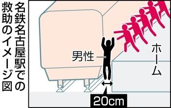 2013.9.10 名鉄名古屋駅での 救助の イメージ図 (ちゅうにち)