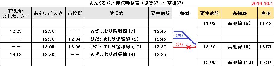 あんくるバス接続時刻表(循環線 → 高棚線)2014.10.1