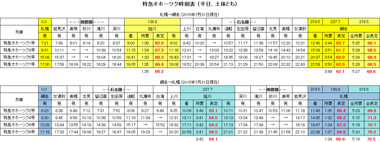 特急オホーツク時刻表 - 2015.7.31(平日、土休とも)