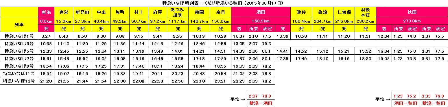 特急いなほ時刻表 〔くだり〕 2015.8.17