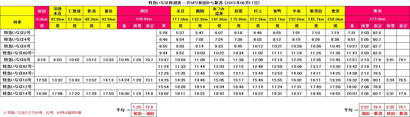 特急いなほ時刻表 〔のぼり〕 2015.8.17