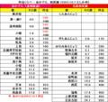 料金くらべ - あかでん(遠州鉄道)、西尾線 (2015.10.7 たしかめ)