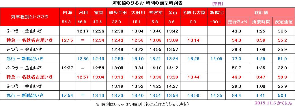 河和線のひるま1時間の類型時刻表【平日】 - 2015.11.6 かくにん