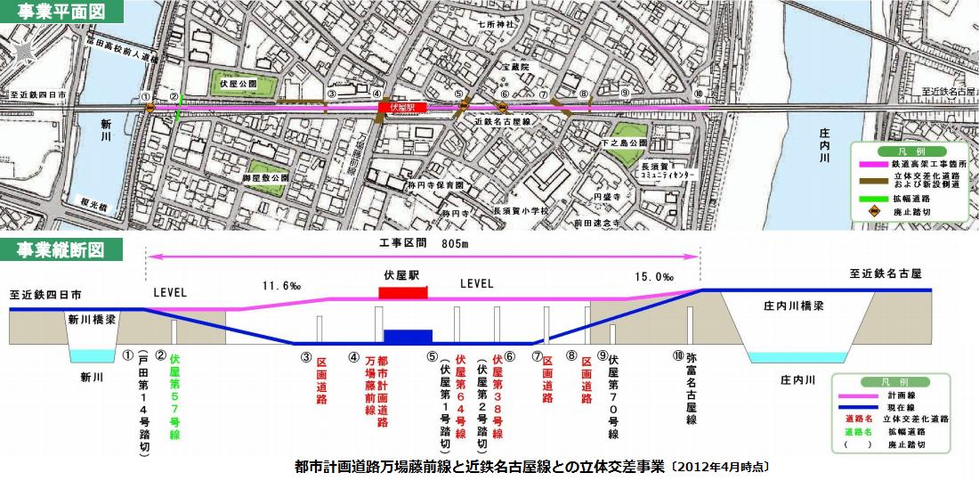 都市計画道路万場藤前線と近鉄名古屋線との立体交差事業
