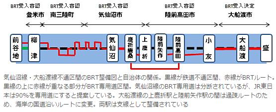 前谷地から盛までの鉄道路線の概念図 - ITmedia 杉山淳一さん