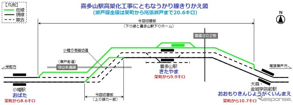 喜多山駅高架化工事にともなうかり線きりかえ図(レスポンス)