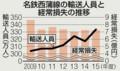 西尾蒲郡間の輸送人員と経常損失の推移(ちゅうにち)