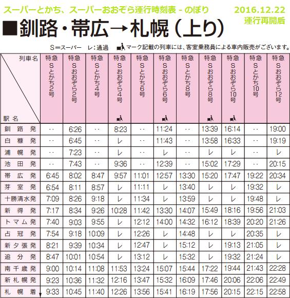 スーパーとかち、スーパーおおぞら運行時刻表 - のぼり(2016.12.22 運行