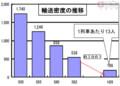 日高線の輸送密度の推移