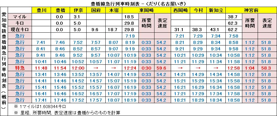 豊橋線急行列車時刻表 - 熱田いき