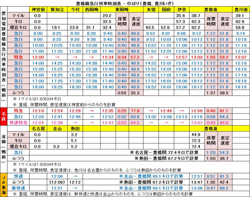 豊橋線急行列車時刻表 - 豊橋いき