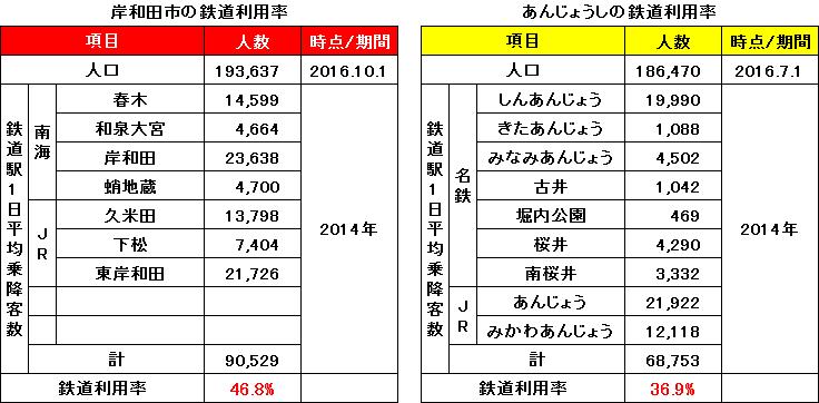岸和田市とあんじょうしの鉄道利用率