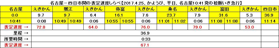名古屋-四日市間の表定速度しらべ【2017.4.25、かようび、平日、松阪いき急行】
