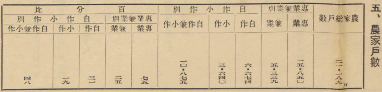 5.農家戸数 1530-370