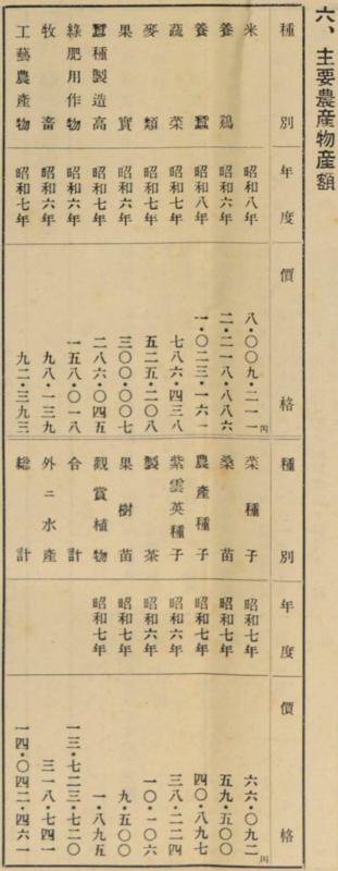 6.主要農産物産額 730-1880