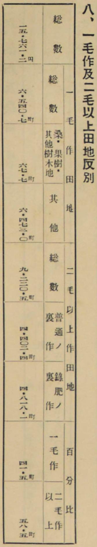 8.一毛作および二毛以上作田地反別 335-1880
