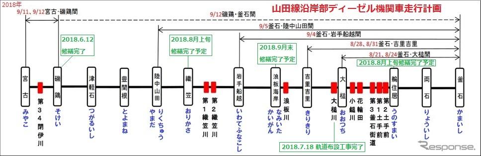 山田線沿岸部ディーゼル機関車走行計画(レスポンス) 968-315