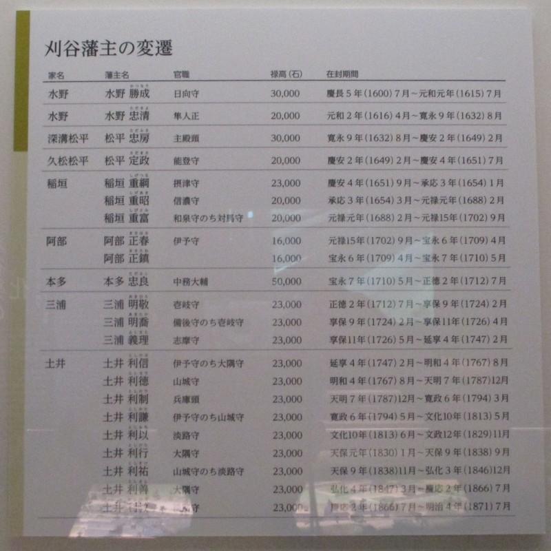 2019.5.16 (62) 刈谷市歴史博物館 - 刈谷藩主の変遷 1460-1460