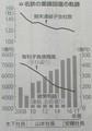 名鉄の業績回復の軌跡(よみうり 2019.5.17) 585-840