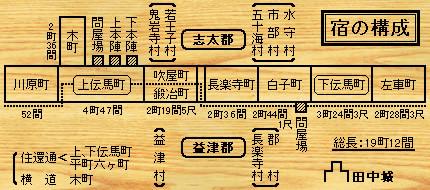 藤枝宿の構成 430-190