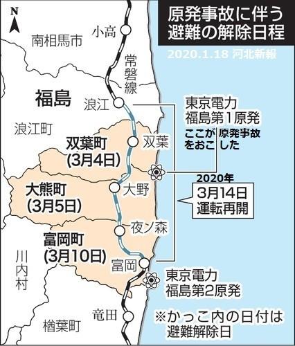 2020.1.18 河北新報「原発事故にともなう避難の解除日程」 426-500