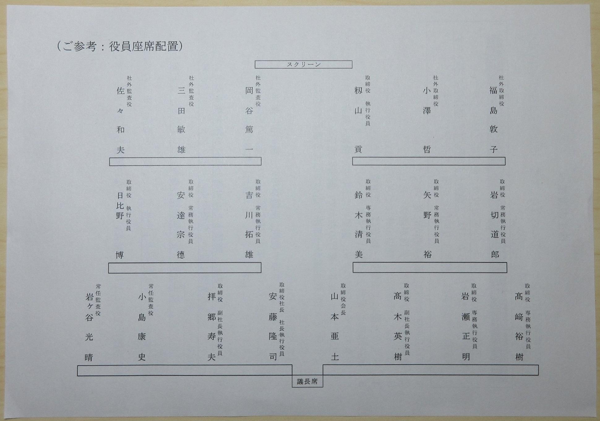 2020.6.25 名鉄かぶぬし総会 - 役員座席配置 1940-1360