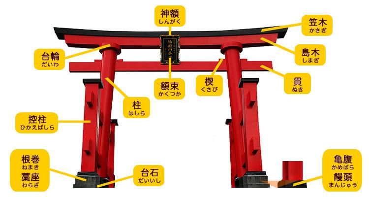 とりいの各部位の名称(神社人) 750-400
