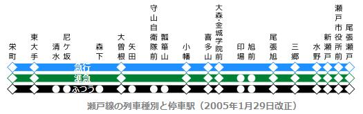 瀬戸線の列車種別と停車駅(2005年1月29日改正) 525-165