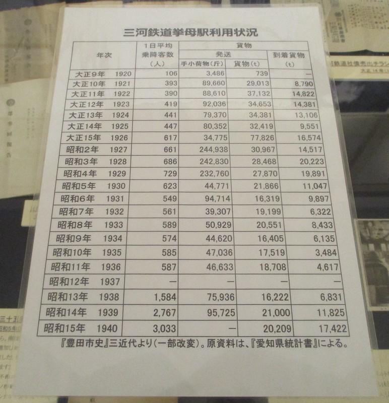 2021.1.14 (37) 三河鉄道挙母駅利用状況 1390-1440