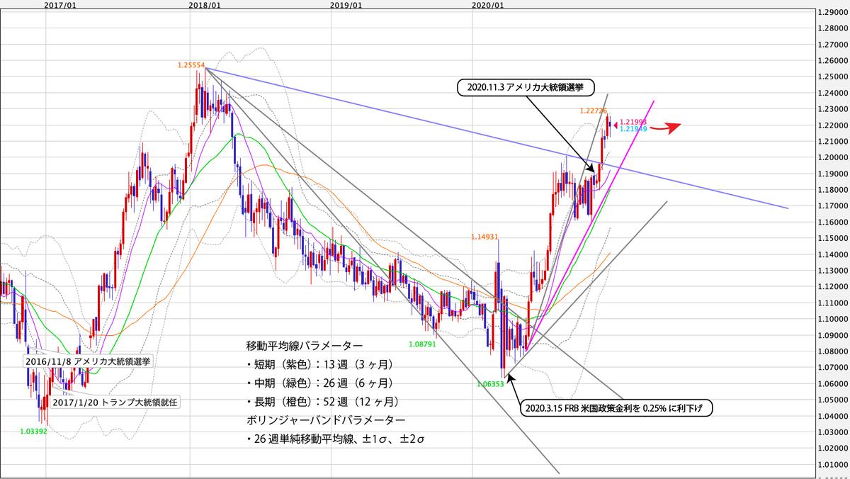 EUR/USD週足