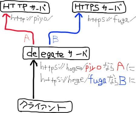 f:id:iww:20120717183858j:image:left
