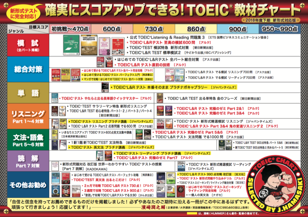TOEIC おすすめ参考書の最新ガイド