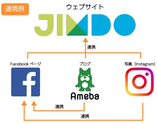 連携例の図:ウェブはJimdo、Facebook、アメブロ、Instagramをそれぞれ連携
