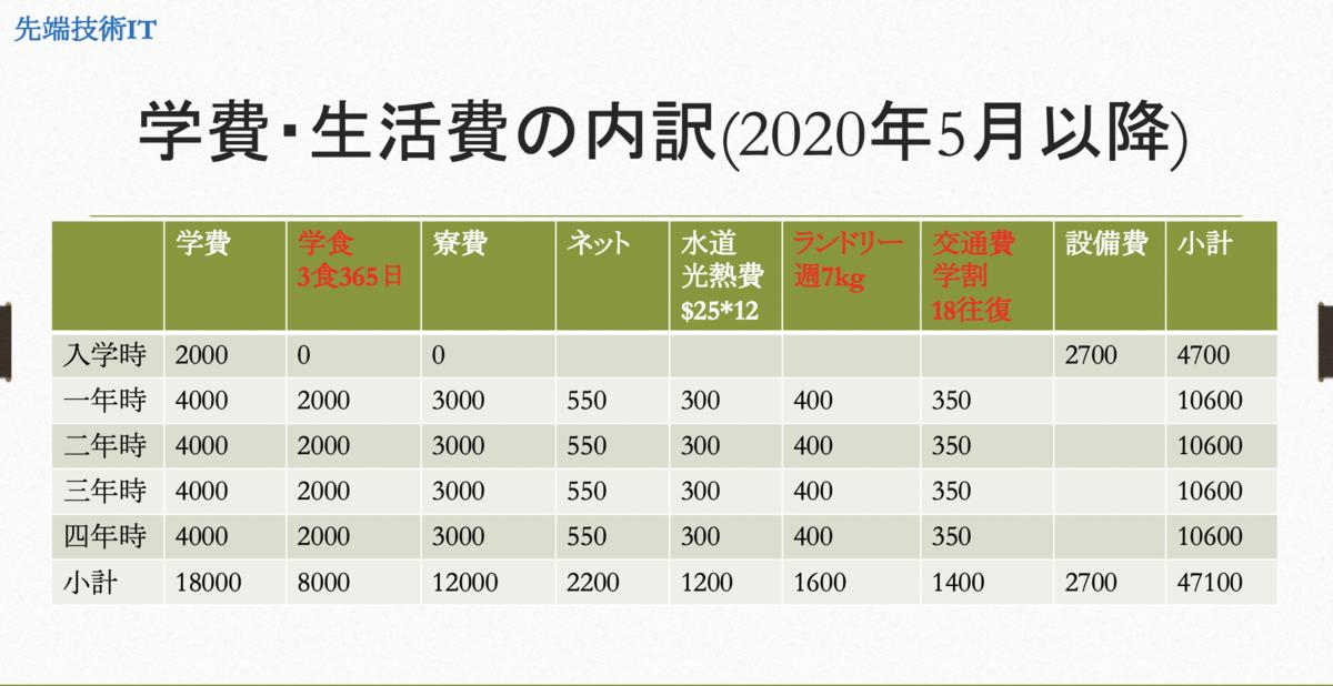 f:id:izukatakeshi:20200225211156p:plain