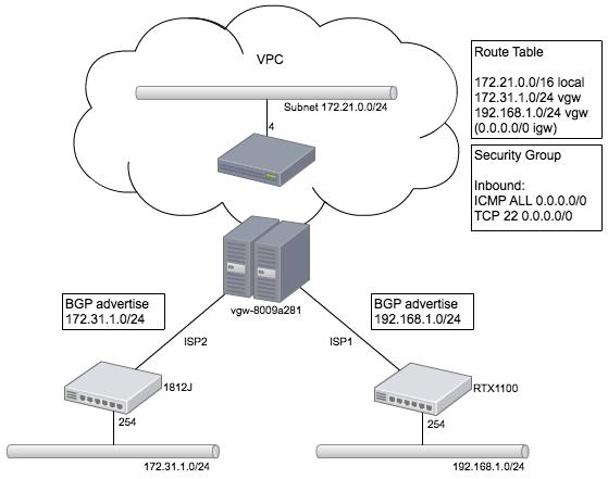 Amazon VPCで複数拠点間接続を試...