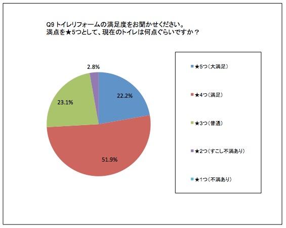満足している(★4つ以上)と答えた、トイレリフォーム経験者が70%強も