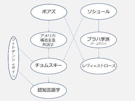 野矢茂樹・西村義樹『言語学の教室――哲学者と学ぶ認知言語学』 - Jablogy