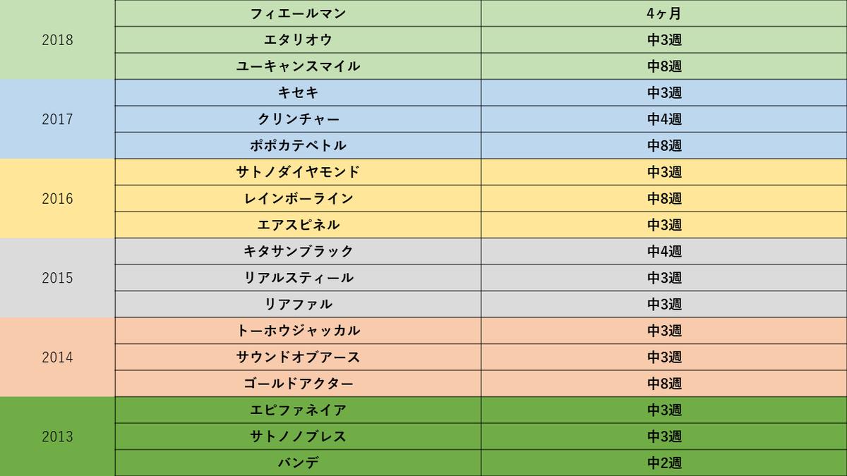 f:id:jamiro0113:20191020024655p:plain