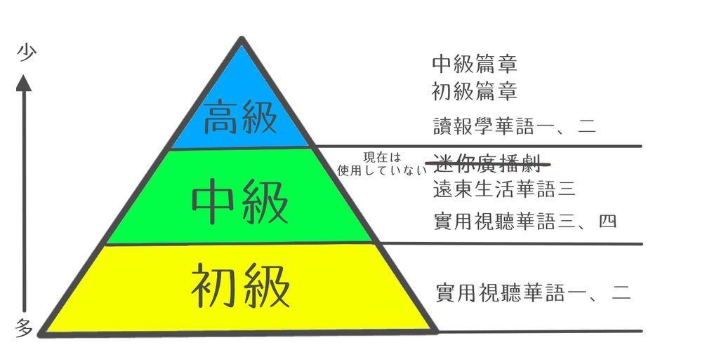 台湾大学 クラス人数