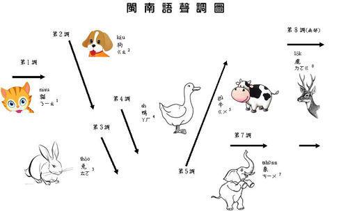 台湾語 声調 変化