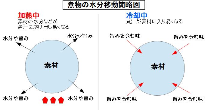 f:id:japanasechef:20180606224832p:plain