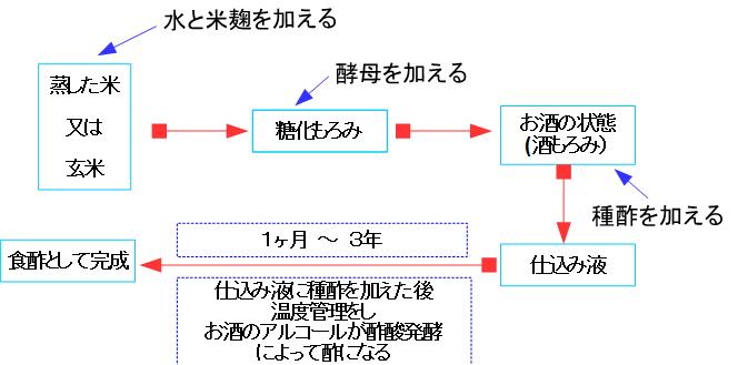 f:id:japanasechef:20180627143916p:plain