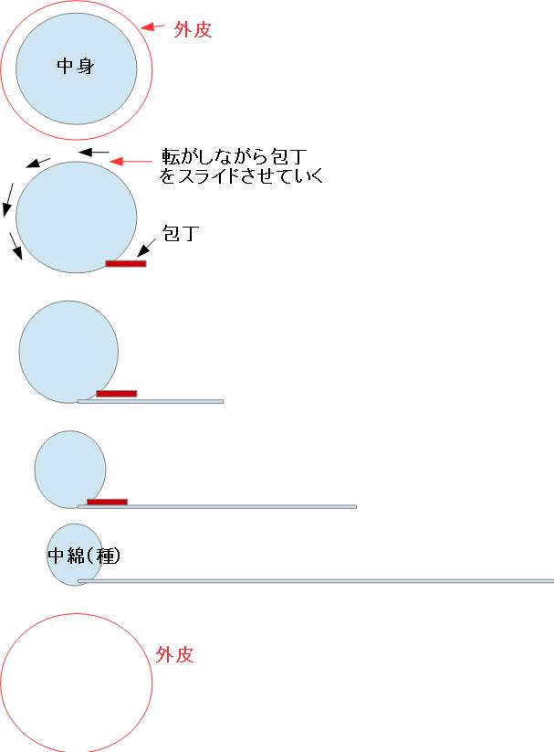 f:id:japanasechef:20180727163640p:plain